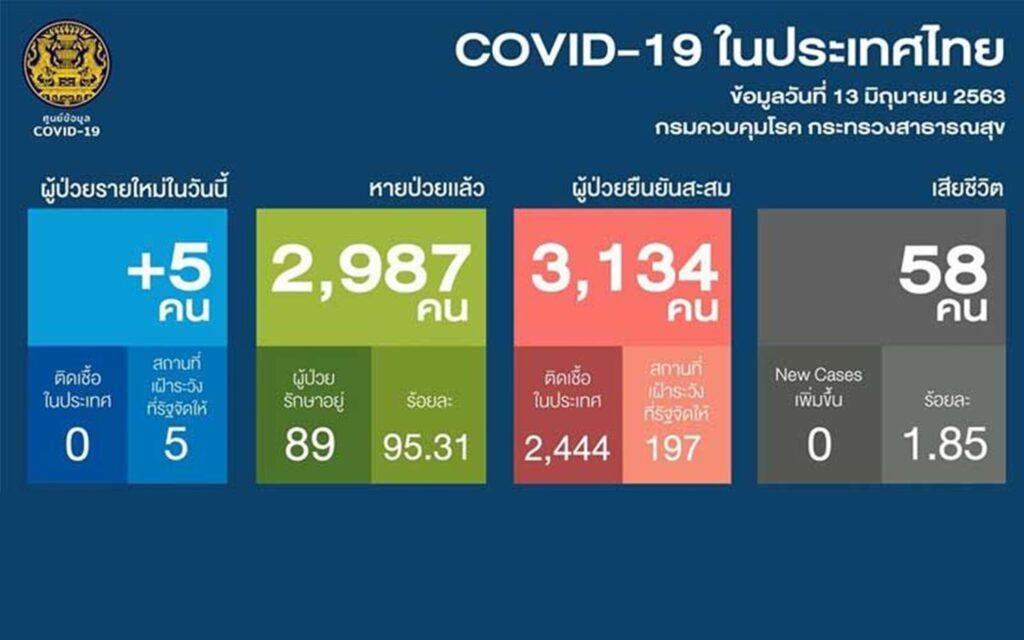 โควิดในไทยเสี่ยงระบาดอีกรอบ